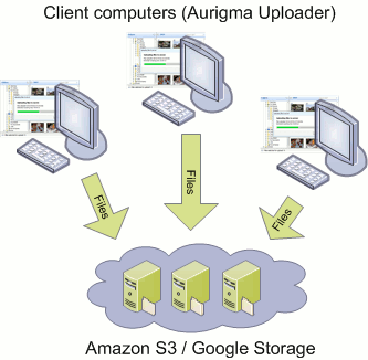 Advanced cloud upload - send files directly to cloud storage