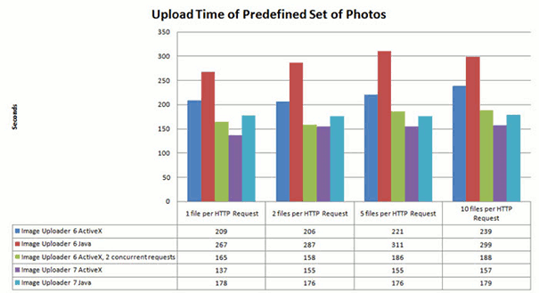 Comparison Chart of Upload Speed between Image Uploader versions